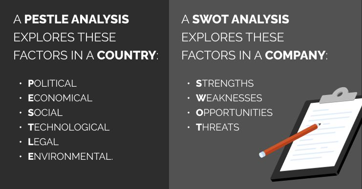 a pestle analysis and a swot analysis are both helpful tools for developing an international strategy